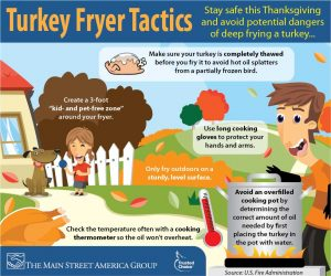 Turkey Fryer Safety